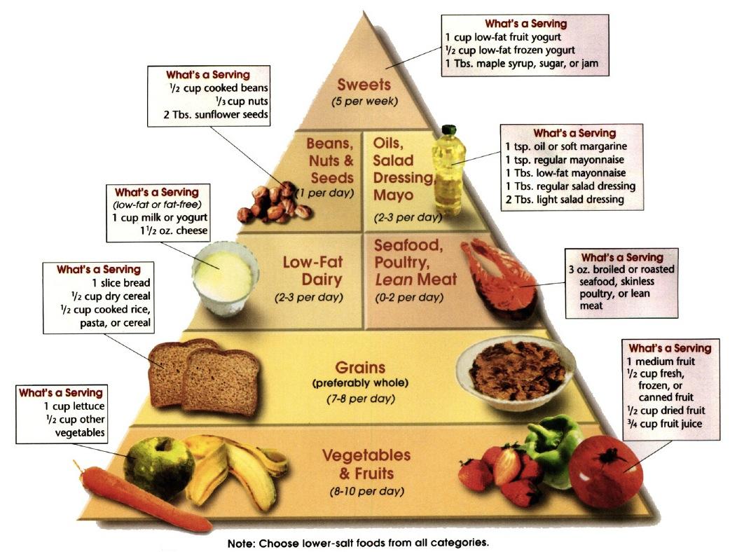 Prehrana kod povišenog krvnog tlaka • Zdrava Prehrana
