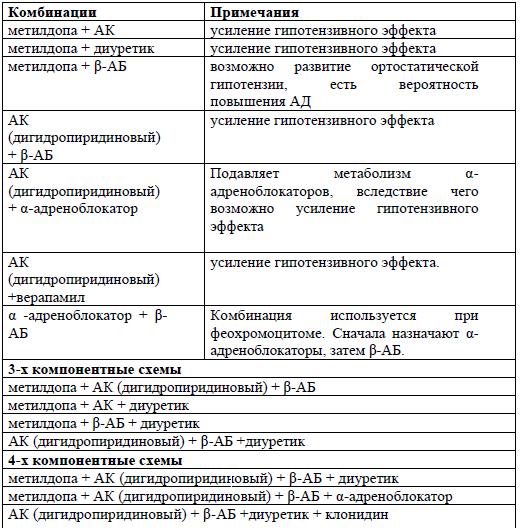 kombinacija anemija i hipertenzije)