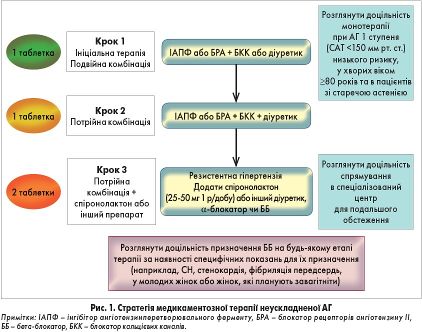 diuretik u hipertenzija stopa