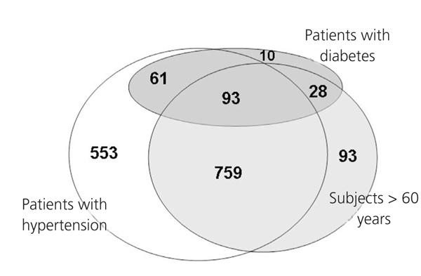 liječenje hipertenzije u ckd hipertenzija 1 i 2 i 3 stupnja