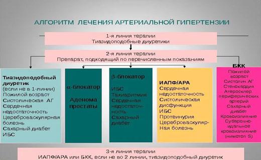 dibazolom liječenje hipertenzije