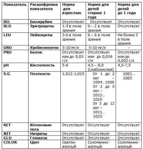 hipertenzija crvenih krvnih stanica u urinu