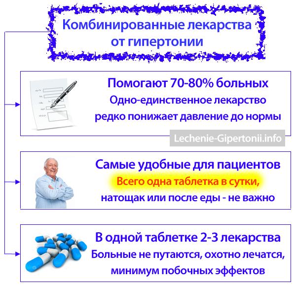 kombinirani tretman hipertenzije kod dijabetesa tipa 2