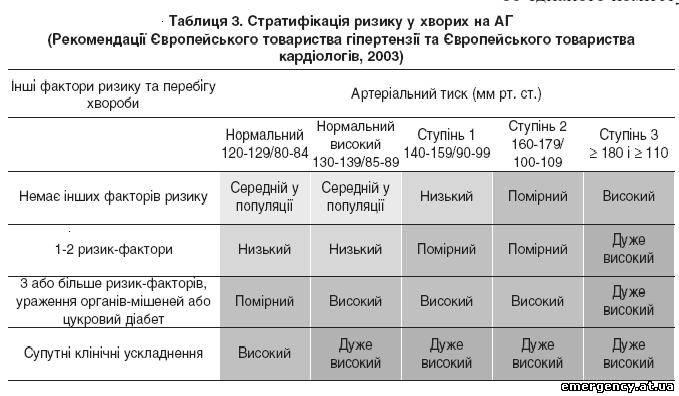 klasifikacija stupnju hipertenzije