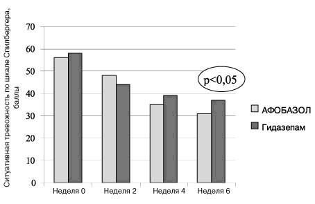 hipertenzija i kako afobazol