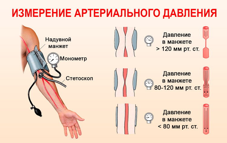 hiperparatiroidizam hipertenzija