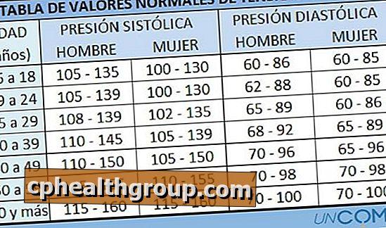 vrijednosti krvnog tlaka)