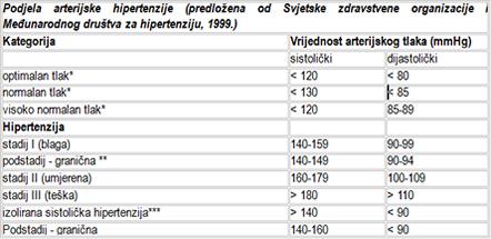 tablica hipertenzije