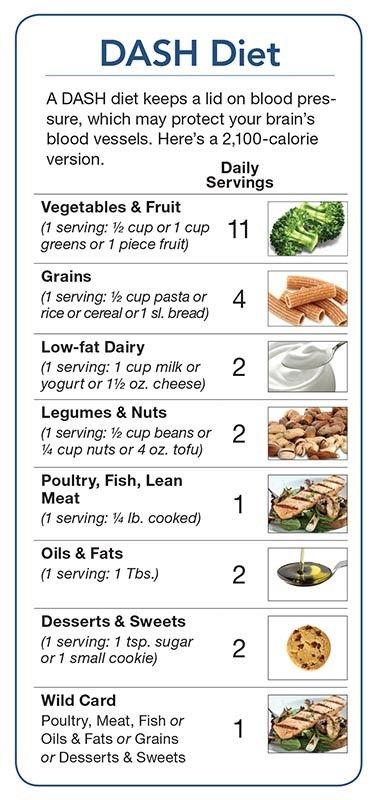 hipertenzija dijeta težine