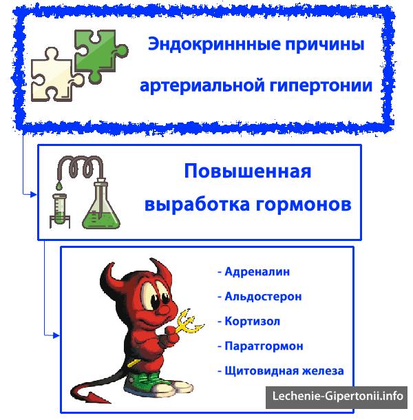 magnezija i taurina hipertenzije)