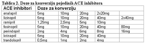 lijekovi za hipertenziju tablici