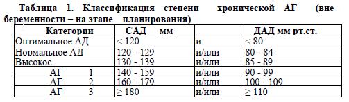 faza 3. stupanj 1 hipertenzije)