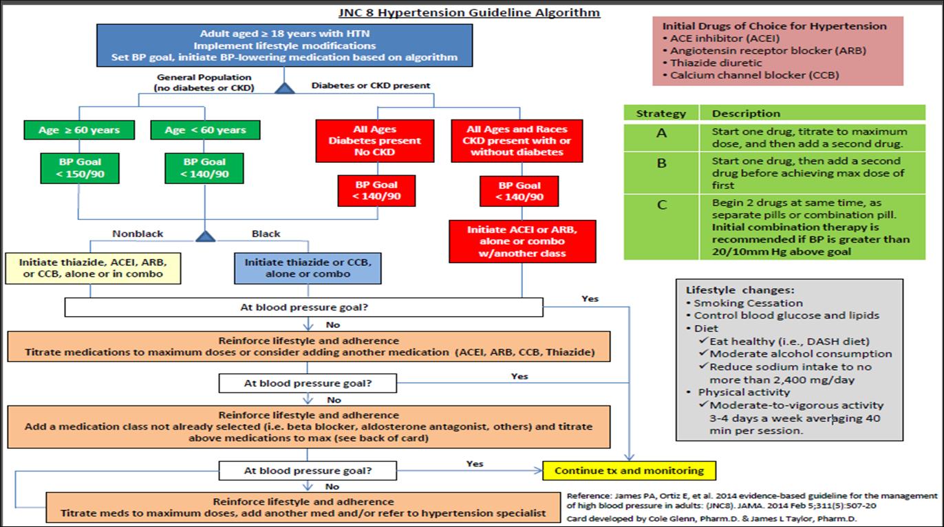 hipertenzije, diuretik