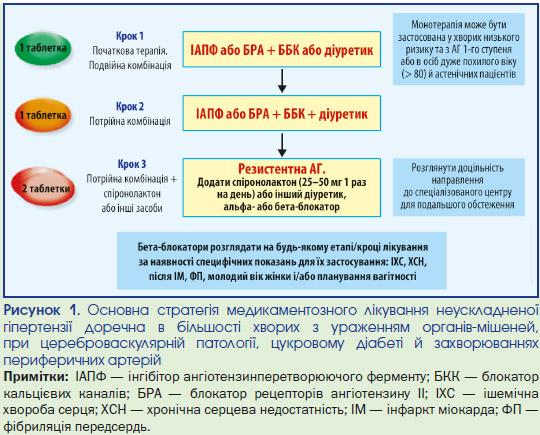 monoterapija hipertenzija