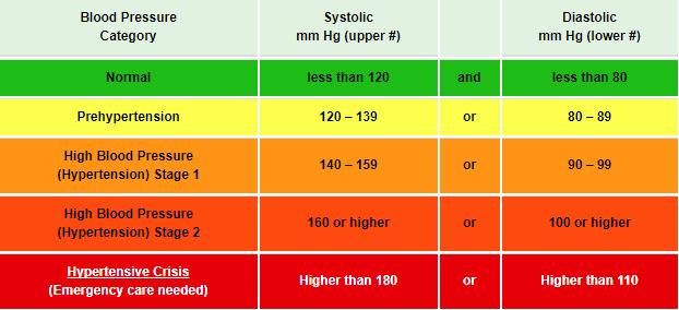 normolayf hipertenzija
