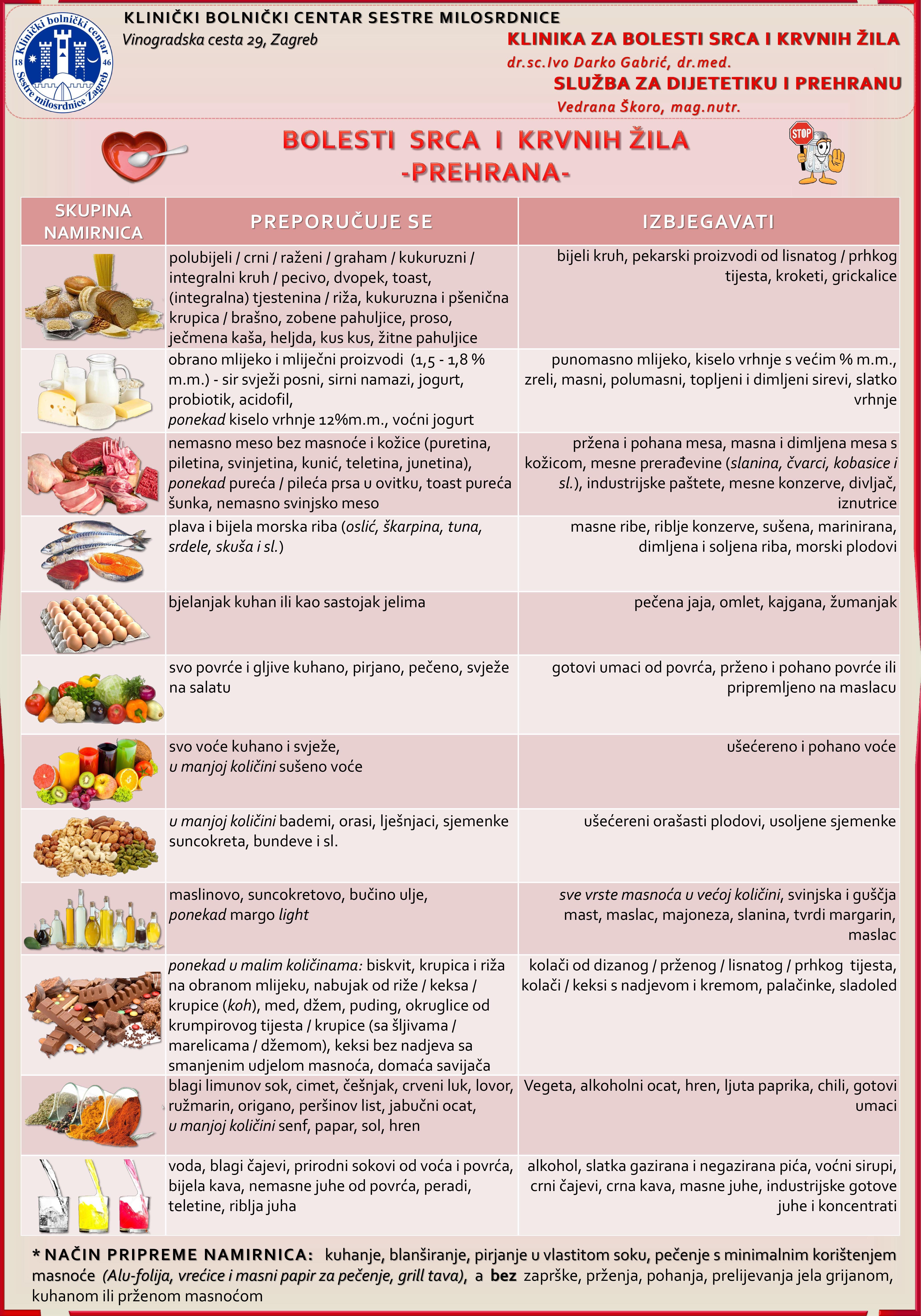 prehrana za hipertenziju i koronarne srčane bolesti)