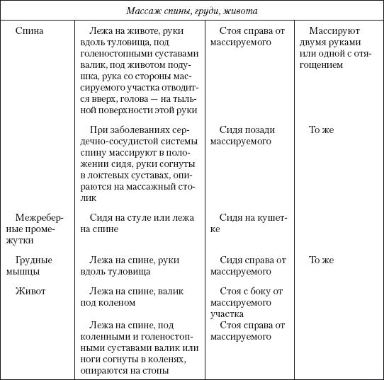 ustelimova masaža hipertenzije i hipotenzije